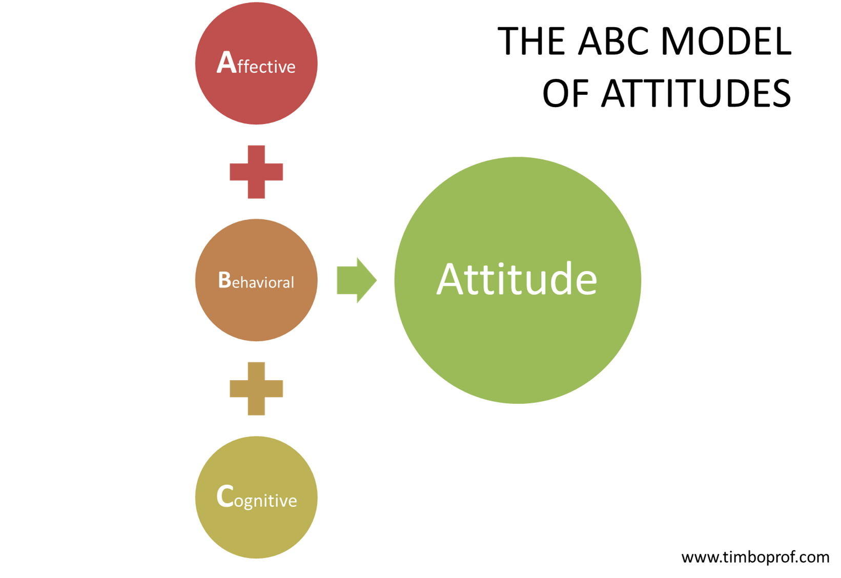 The Graphic Illustrates The Abc Model Of Attitudes