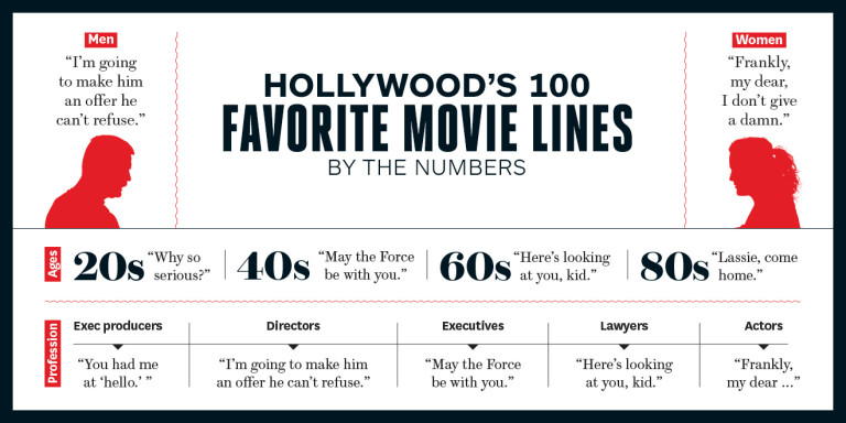 Hollywood's 100 Favorite Movie Quotes - The Big Picture
