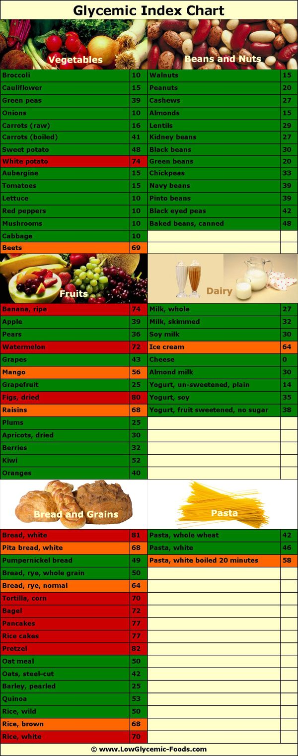 Low GI Shopping List Healthy Living Pinterest – Glycemic Index Chart Template