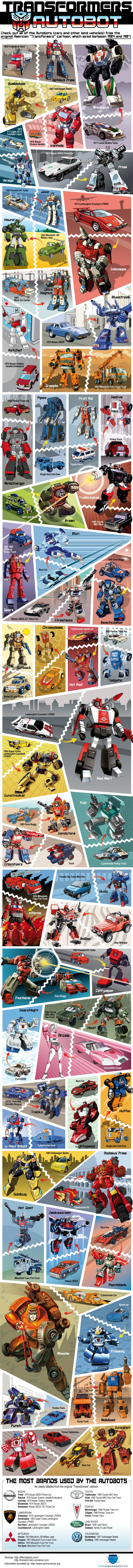 TransformersAutobots - Kinda interesting and cool but kinda cheesy...makes me want to do this over and draw the pictures myself so they are correct...hmmmm
