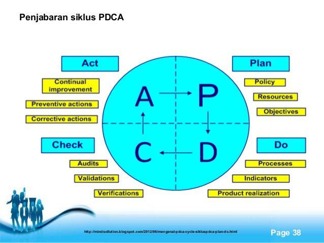 Penjabaran Siklus Pdca Organisasi