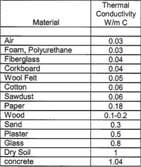 Insulation Insulation Materials Cavity Wall Insulation Insulation