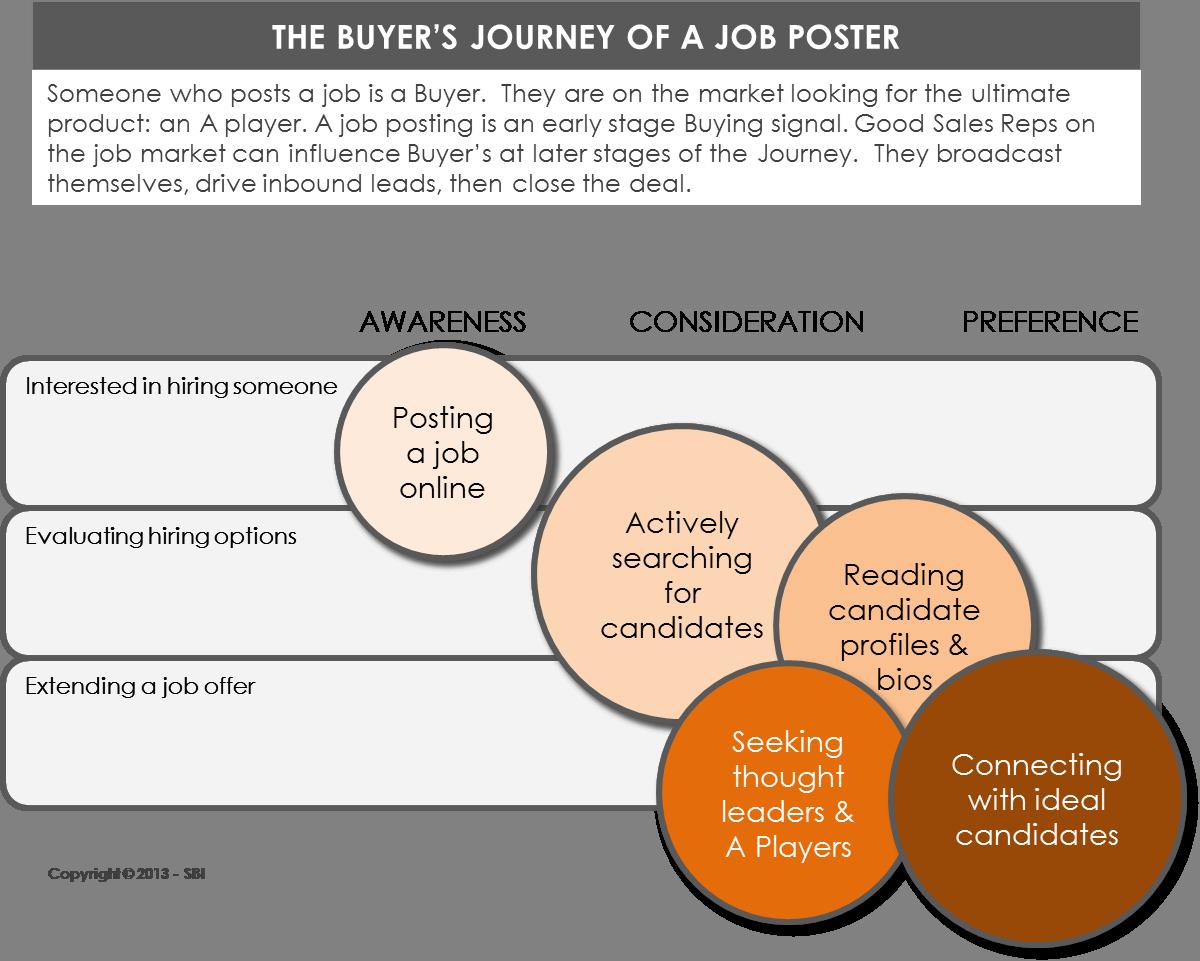 5 social selling tactics to your next s job career 5 social selling tactics to your next s job