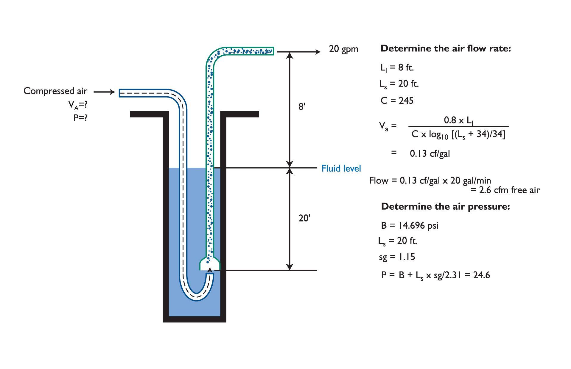 Airlift Pump Design Google 搜尋 Airlift Pump Aquaponics