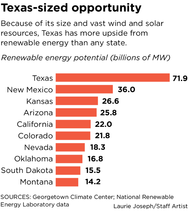 The Best Reason Texas Needs A Business Plan For Clean Energy It Worked Before Renewable Energy News Business Planning Energy News