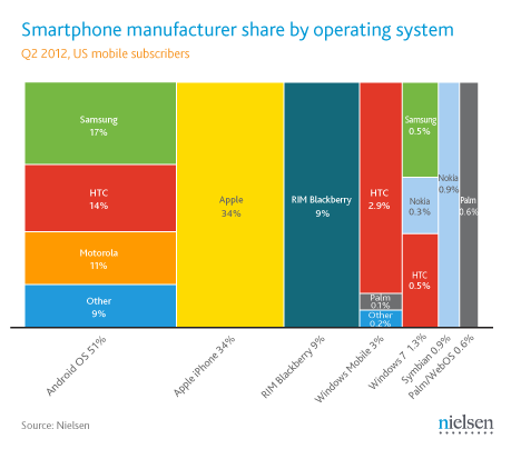 Overall among smartphone owners, Apple had the highest manufacturer share of smartphone handsets. Among recent acquirers who obtained their smartphone during June 2012, 54 percent said they chose an Android handset and 36 percent bought an iPhone.