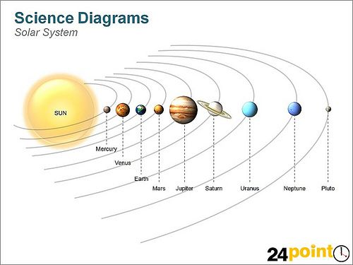 graphic regarding Printable Planets to Scale identified as Pin upon Sun course of action