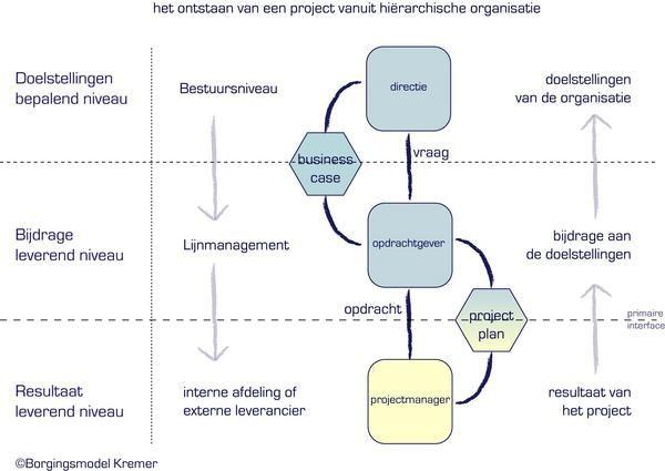 Project governance. Het ontstaan van een project vanuit hierarchische organisatie. Borgingsmodel Kremer.