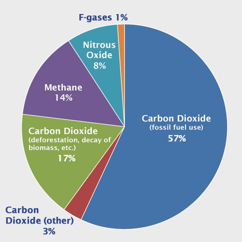 Pie Chart That Shows Different Types Of Gases 57 Percent Is From Carbon Dioxide Fossil Fuel Use 17 Percent Is Global Warming Greenhouse Gases Climate Reality