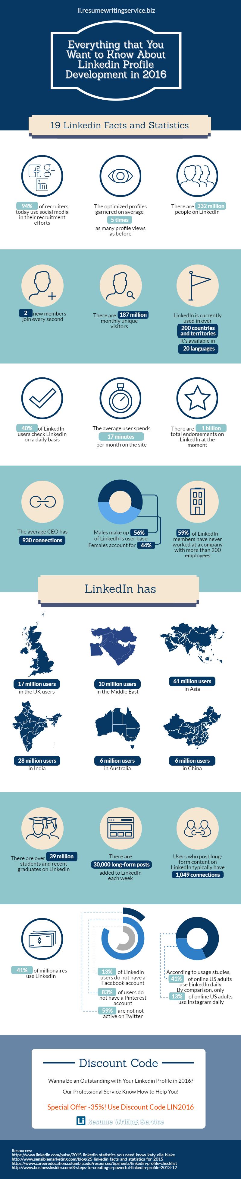 Linkedin Profile Development in 2016