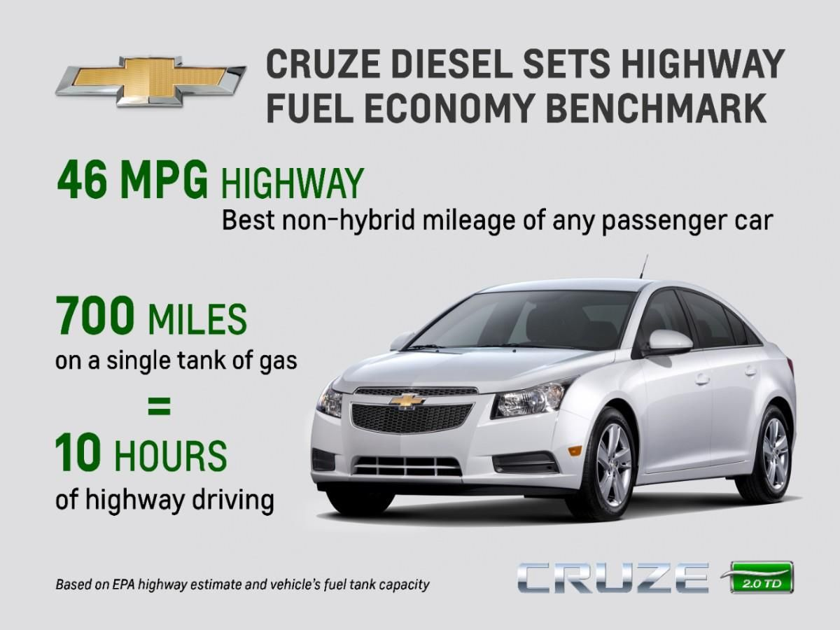 2014 Chevy Cruze Diesel Sets Highway Fuel Economy Benchmark Fuel Economy Chevy Cruze Cruze