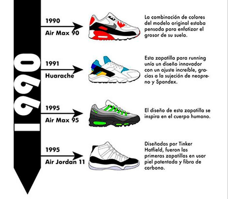 Obediente Perth este  La historia de Nike, adidas y New Balance en 3 infografías | Nike ...