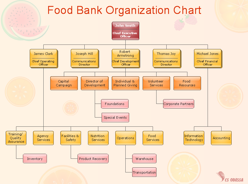 Organization Chart  Food Bank Example  A  Business Flow Charts