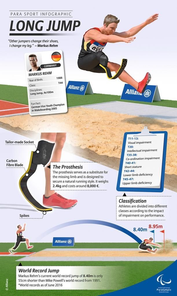 USA Olympic medalists in 2020 Long jump, Infographic