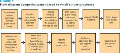Fig  1 Healthcare Quarterly 18 3 Understanding Patient