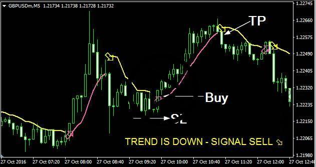 Download Instant Profit Scalper Forex Indicator Mt4