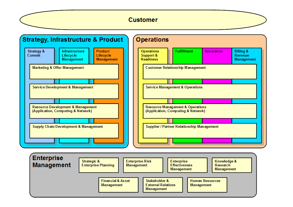 operating model diagram Google Search Operating model
