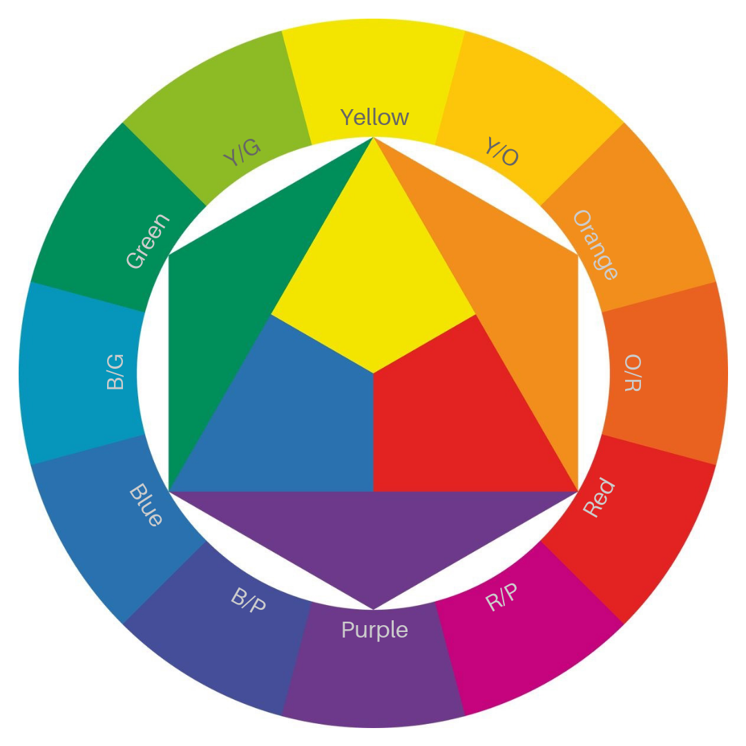 Colour wheel,… | Colour theory  Smart Colour Analysis System