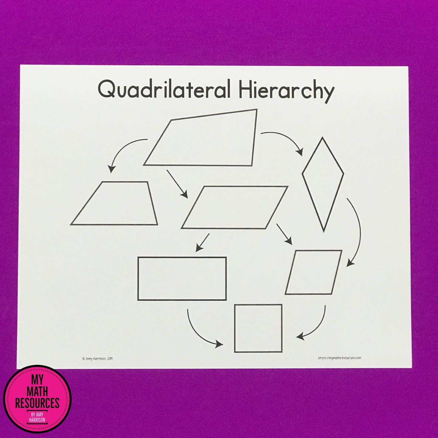 Quadrilateral Hierarchy Poster Bulletin Board Amp Anchor