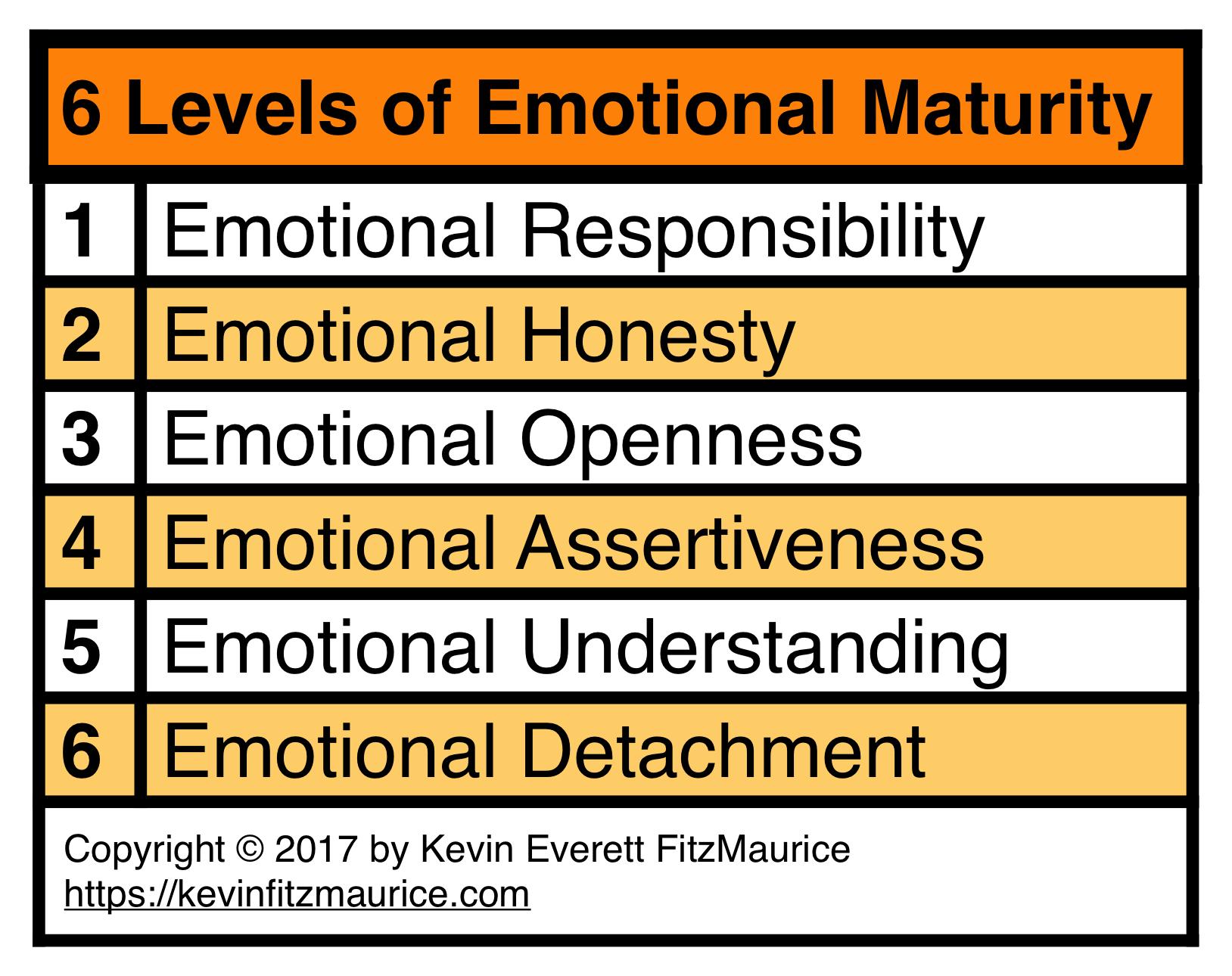 成熟心理学のレベル