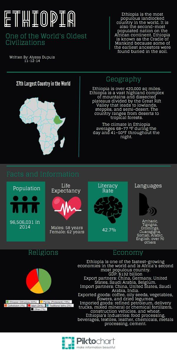 Ethiopia Ethiopia Infographic Information Graphics