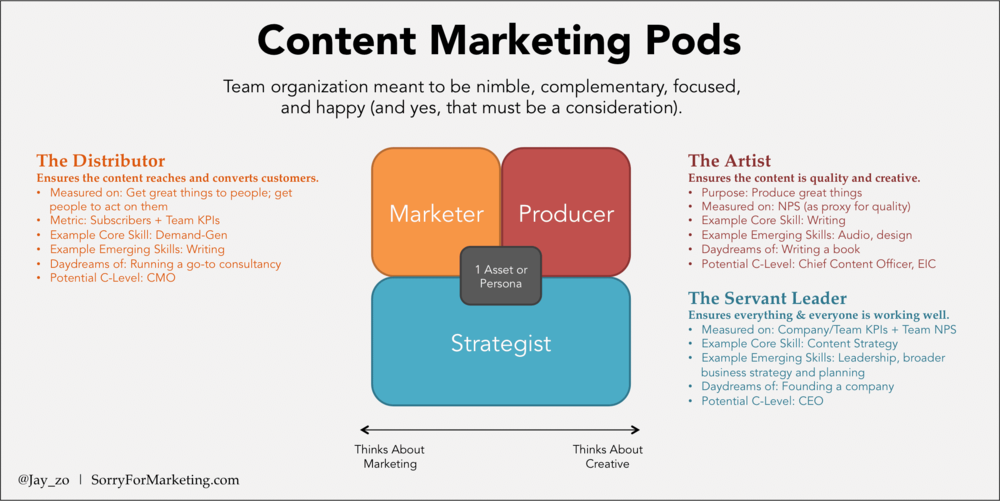 Rethinking How We Structure Content Marketing Teams The