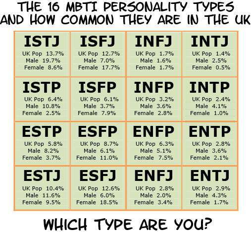 How common is your MBTI type? Some alleged percentages for