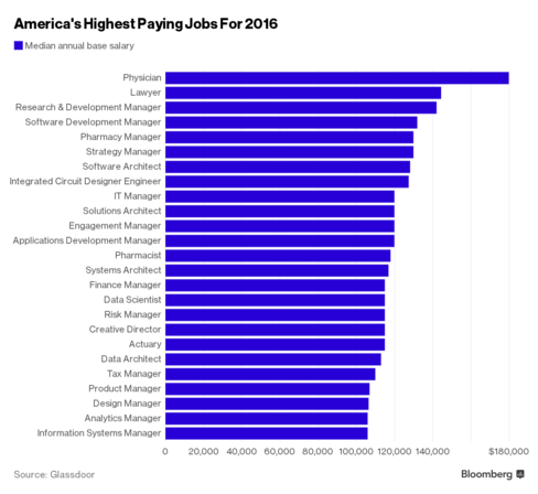 These Are The Highest Paying Jobs In America High Paying Jobs