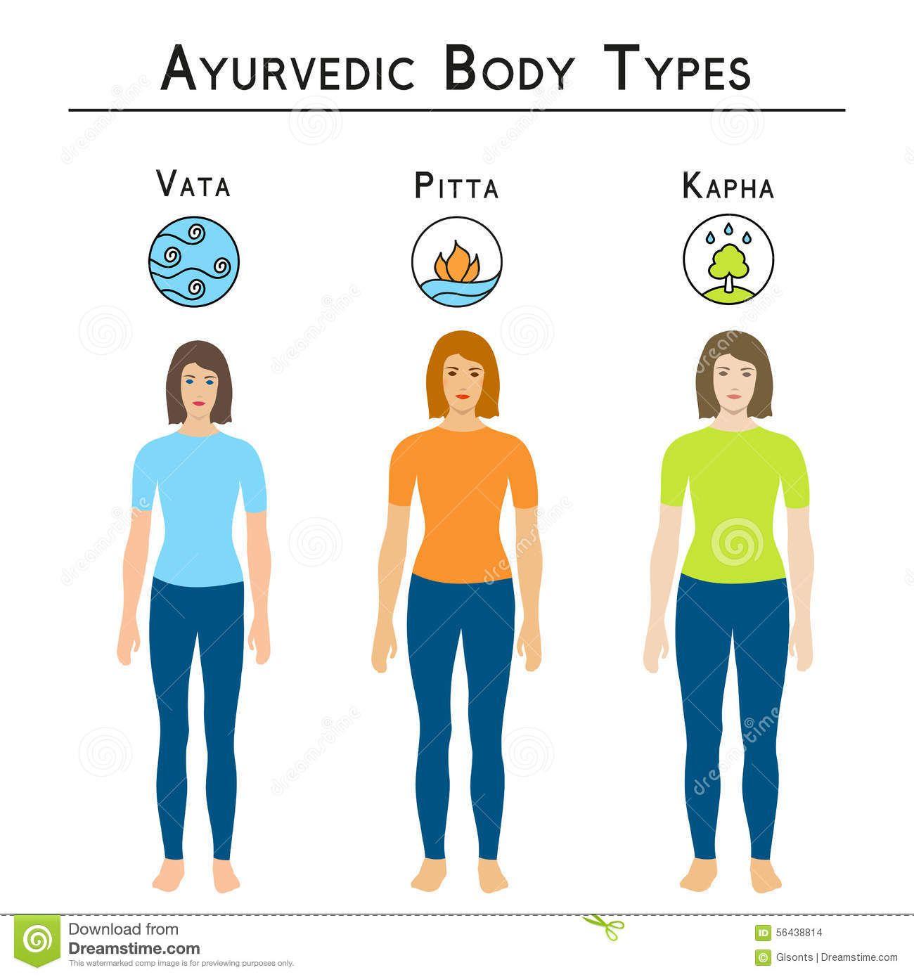 pitta kapha - Google zoeken   Vata   Ayurvedic diet
