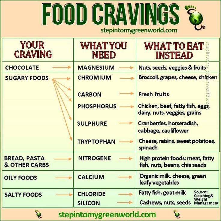 Food cravings chart a craving is a signal from your body
