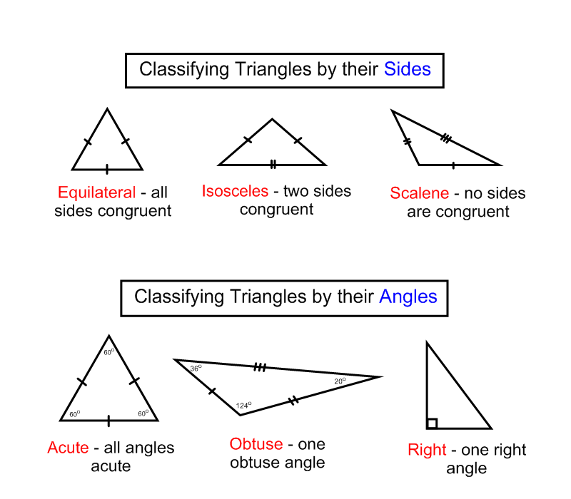 Printable Worksheets triangle geometry worksheets : classifying triangles | mathinthemedian / FrontPage | Teacher ...