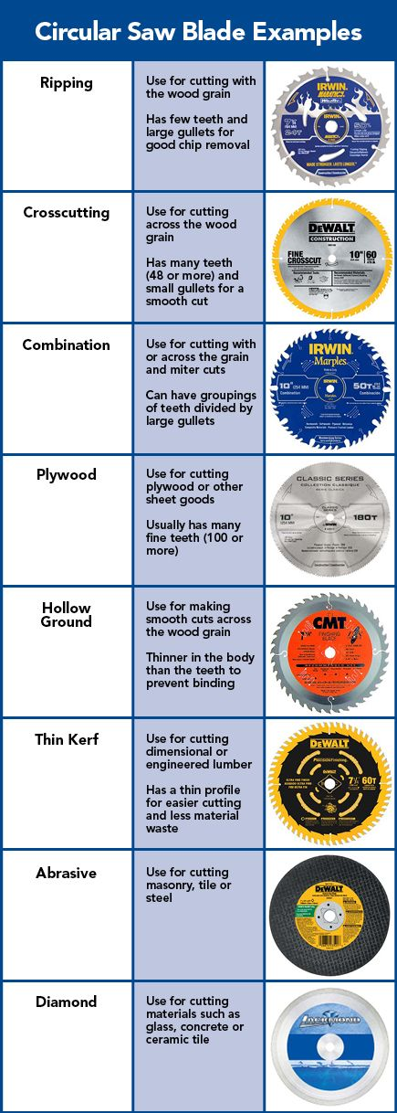 Circular Saw Blade Examples From Lowe S Tool Chest