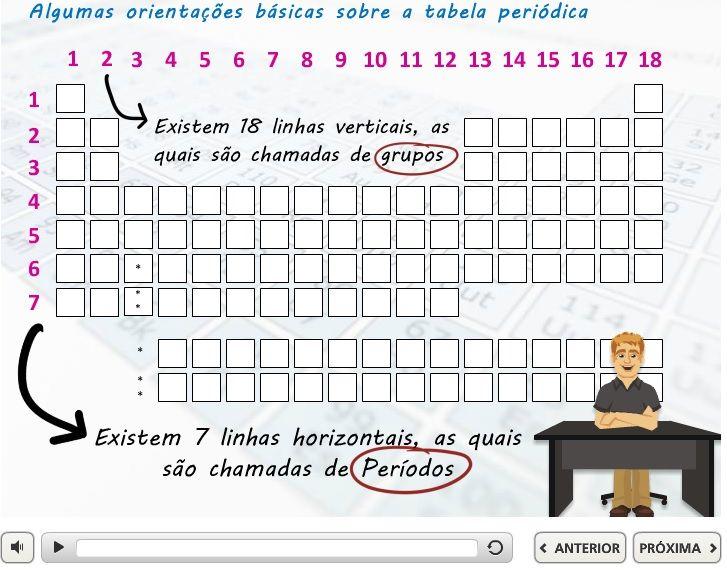 Ensino de Química Tutor virtual sobre Tabela Periódica Education - best of tabla periodica nombres familias