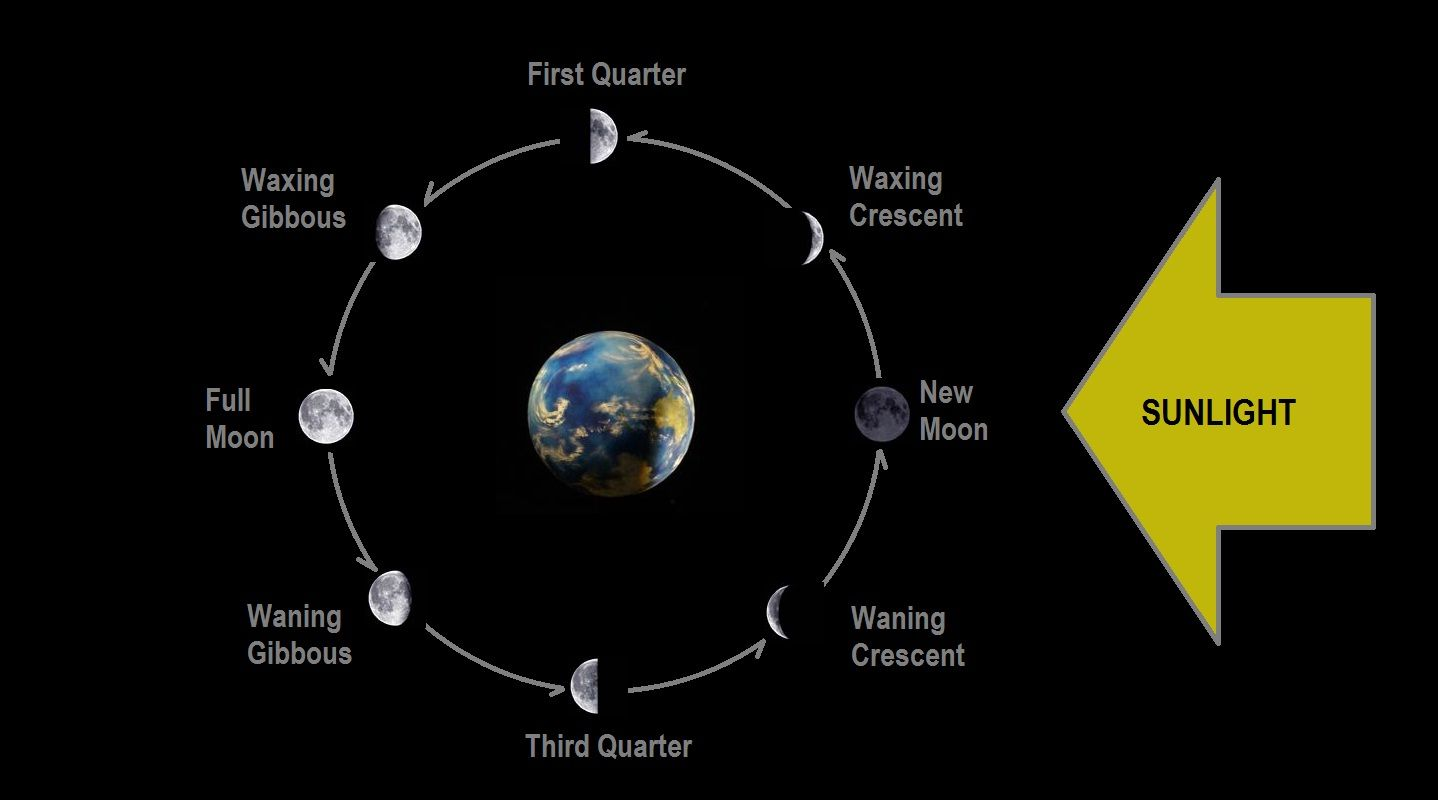 Phases Of The Moon Caused By The Changes In The Relative