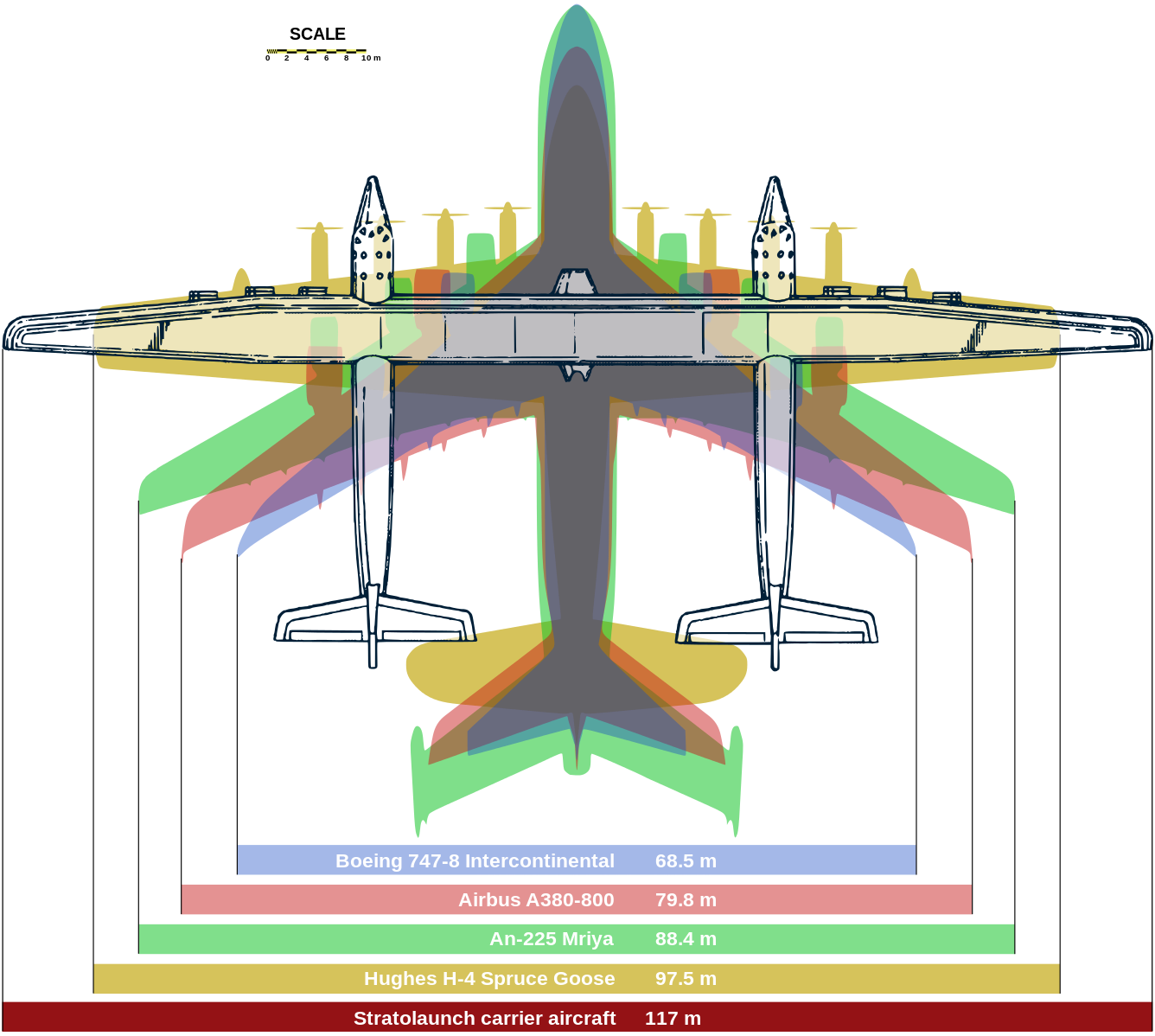 File Stratolaunch Comparison Svg Aircraft World Images Plane