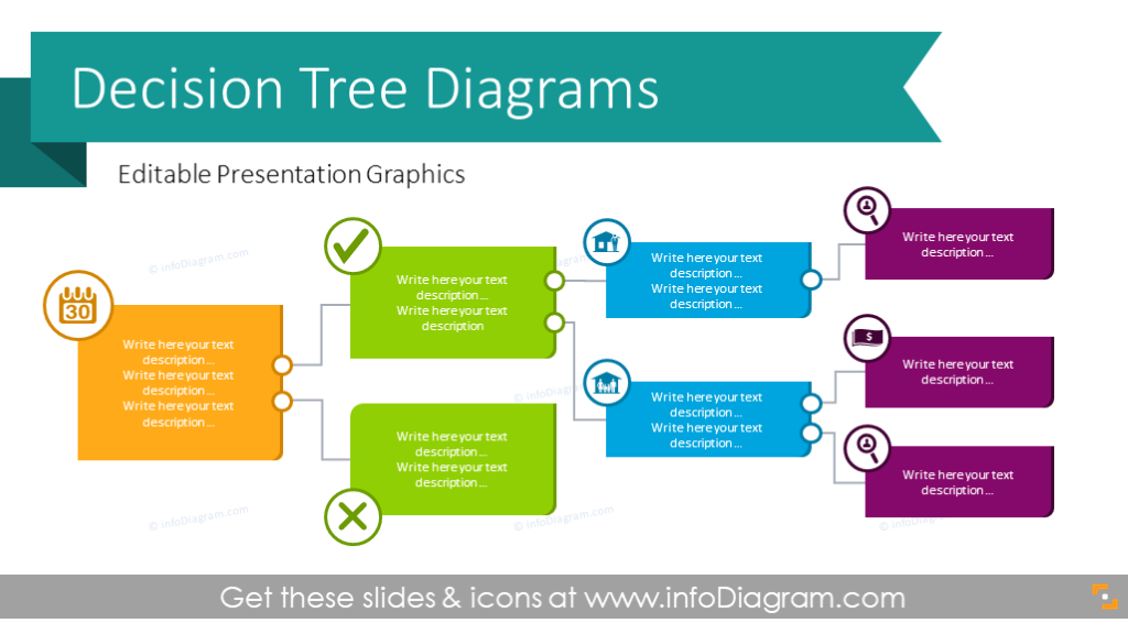 Decision Tree Diagram Charts Ppt Template Credit Score