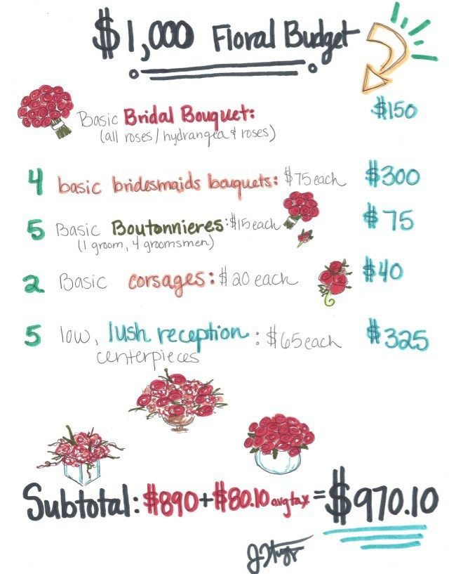wedding budget ideas a 1 000 floral budget breakdown wedding