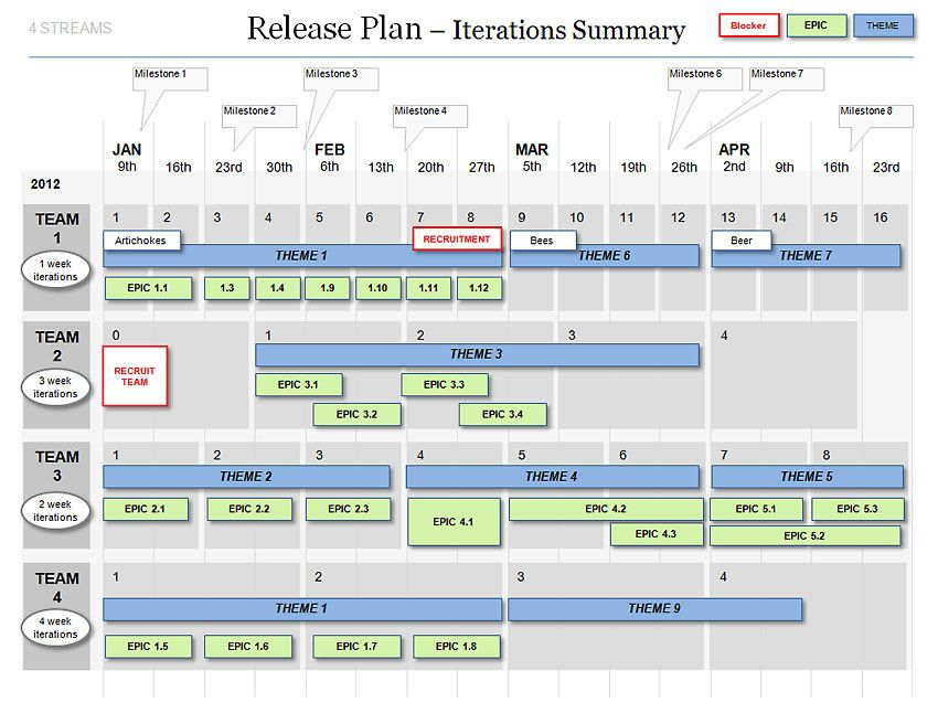 The Agile Release Plan Template allows you to show your Agile ...