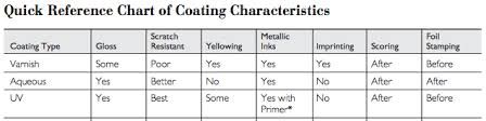 Types of Protective Coating Quick Reference:  Varnishes: are essentially inks without a pigment, or transparent ink. Aqueous: is water-based, and thus does not cause emissions as varnish does. UV Coating: is the most common small shop application, and has the highest gloss and rub-resistance of all the options. http://www.printingpressmachineries.com/autoprint-fine-coat.html