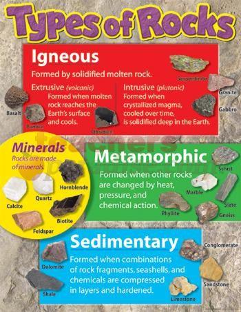 Resultado de imagen de types of rocks for kids