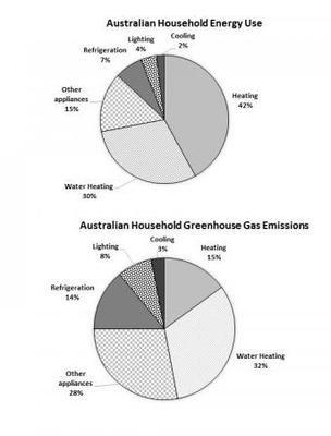 Refrigeration Chart