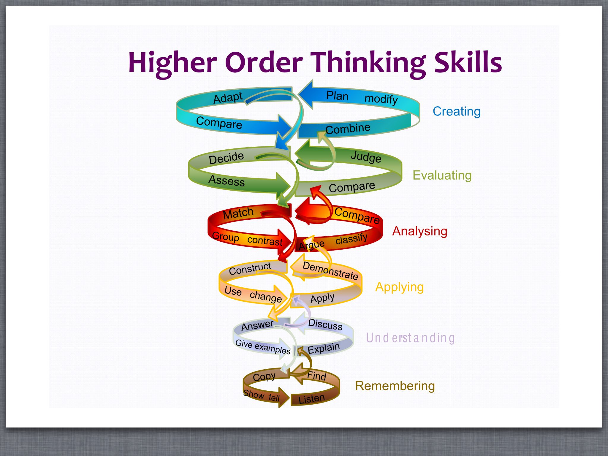 Higher order thinking skills template Fall 2013
