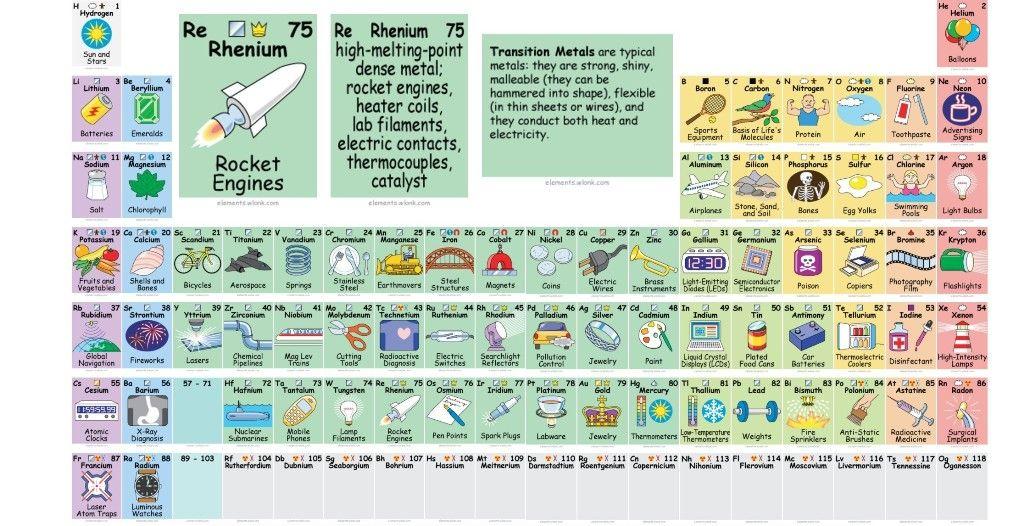 Tabla periodica dinamica en espaol tabla periodica tabla tabla periodica dinamica en espaol tabla periodica tabla periodica completa tabla periodica elementos urtaz Image collections