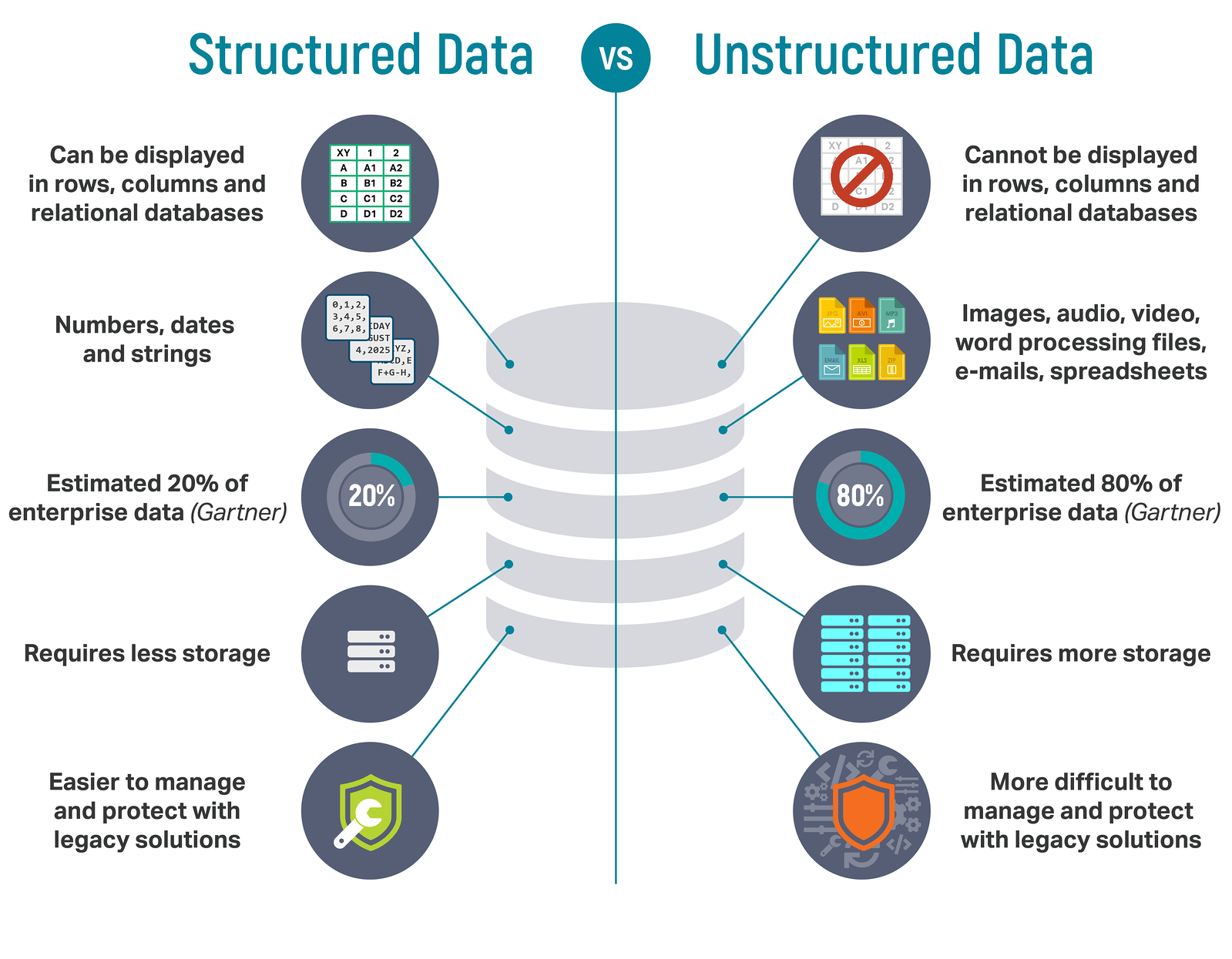 What Is The Difference Between Structured And Unstructured Data Learn About It S Application To A I Bloc Unstructured Data Science Learning Engineering Jobs