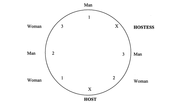 One example of a formal seating plan at a round table