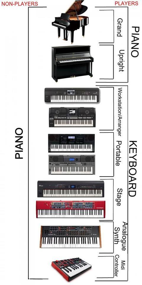 Keyboard Vs Piano Piano Memes Portable Piano Piano
