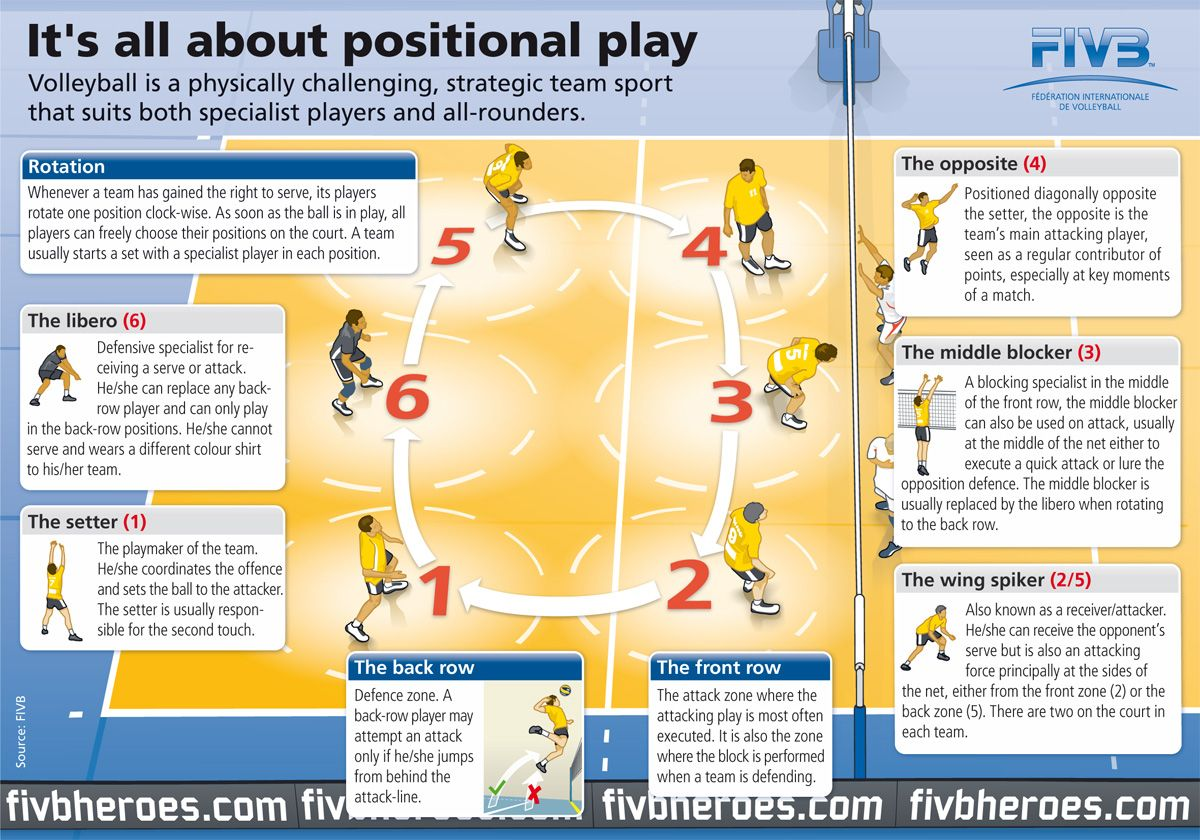 All Around Download Jpg 1200 840 Volleyball Tips Volleyball Tryouts Volleyball Positions