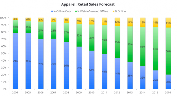 Apparel Retail Sales Forecast Offline WebInfluenced  Online