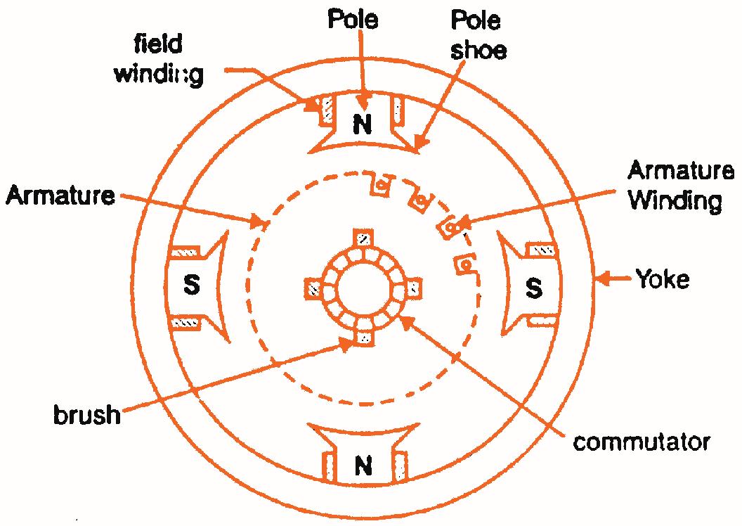 Construction Of Dc Machine Electrical Electronics Concepts Clap Switch Circuit Diagram