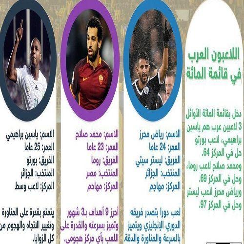 قائمة جديدة لأفضل 100 لاعب كرة قدم في العالم الملاعب Movie Posters Lol Poster